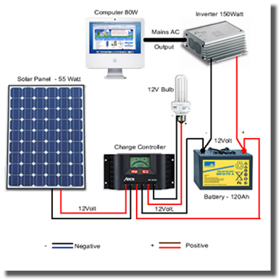 Alternative Energy Consultants Has Been Supplying And Installing Solar  Power Systems For 10 Years. We Have Sold And Installed Various Systems,  Including, ...